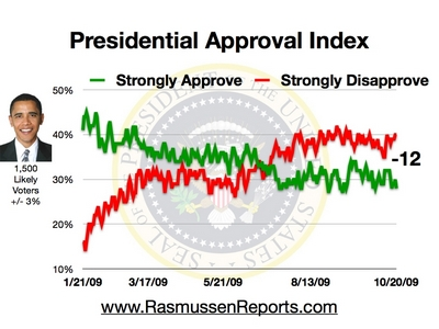 obama_approval_index_october_20_2009
