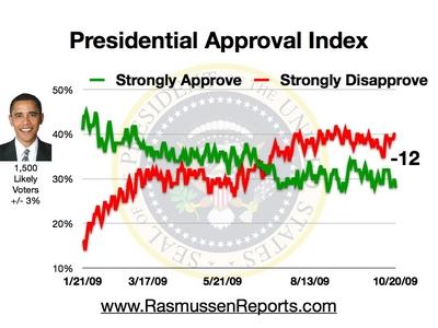 obama_approval_index_october_20_2009